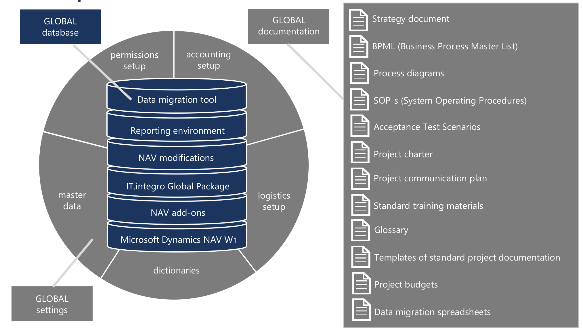 Global Template For Microsoft Dynamics Nav