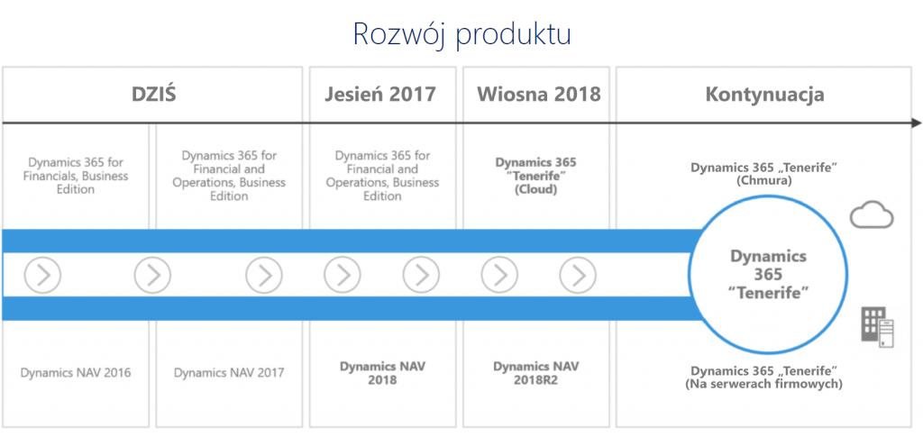 NAV 2018