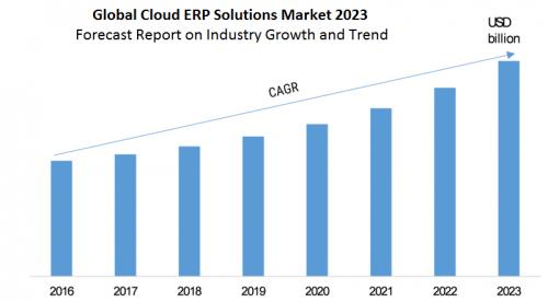 Rozwój rynku rozwiązań chmurowych - trendy rynek erp