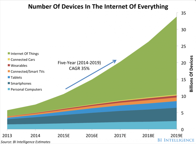 Rozwój Internetu Rzeczy IoT - trendy rynek erp 2020